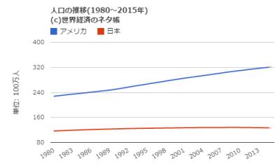 日本アメリカ人口
