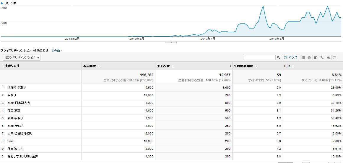 【2013年5月】ブログ運営報告 アクセス状況など